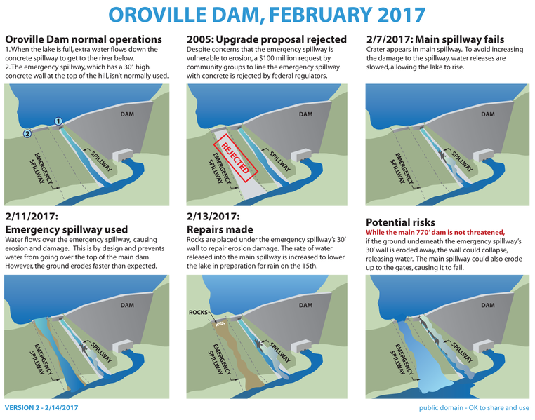 Oroville Dam Breaks – The Warrior